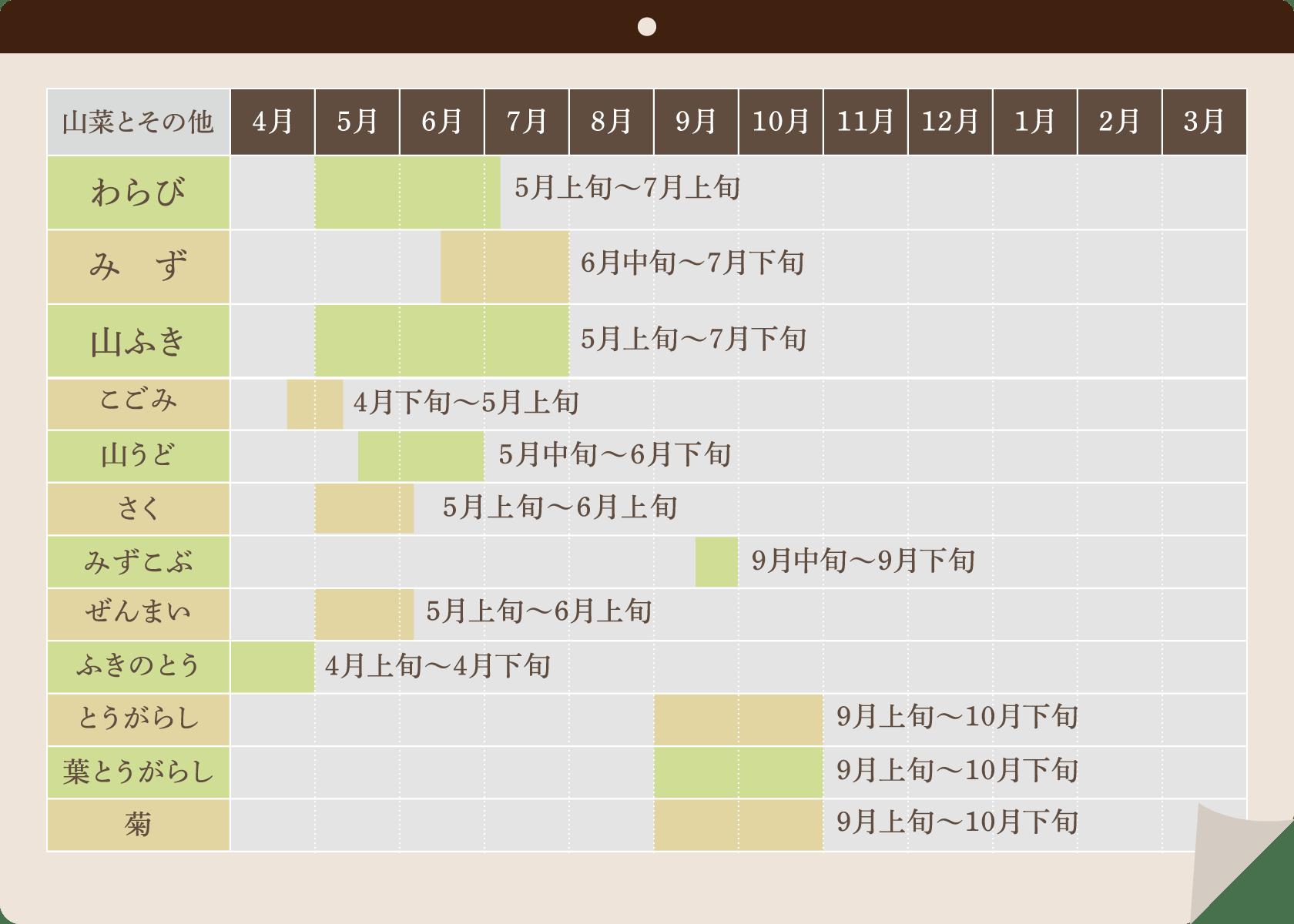 山菜の収穫カレンダー
